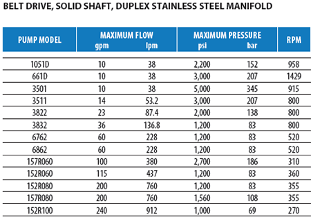 Duplex Stainless Steel Pumps