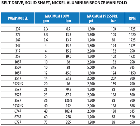 Belt Drive Nickel Aluminum Bronze Pumps