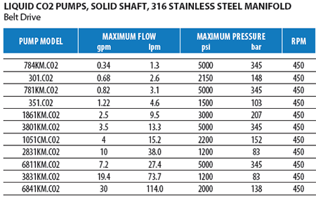 Stainless Steel CO2 Pumps