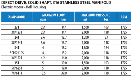 Direct Drive Stainless Steel Pumps