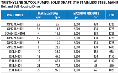 Stainless Steel Triethylene Glycol Pumps